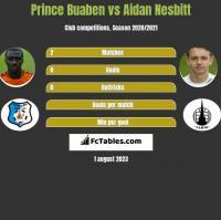 Prince Buaben vs Aidan Nesbitt h2h player stats