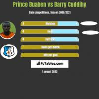 Prince Buaben vs Barry Cuddihy h2h player stats