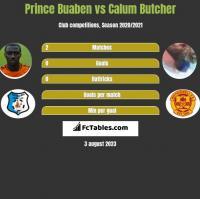 Prince Buaben vs Calum Butcher h2h player stats