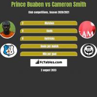 Prince Buaben vs Cameron Smith h2h player stats