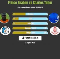 Prince Buaben vs Charles Telfer h2h player stats