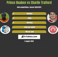 Prince Buaben vs Charlie Trafford h2h player stats