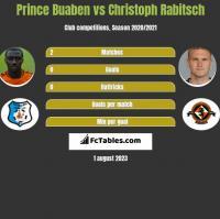 Prince Buaben vs Christoph Rabitsch h2h player stats