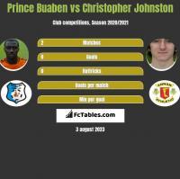 Prince Buaben vs Christopher Johnston h2h player stats