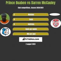 Prince Buaben vs Darren McCauley h2h player stats