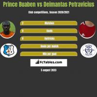 Prince Buaben vs Deimantas Petravicius h2h player stats