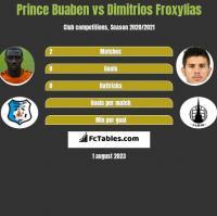 Prince Buaben vs Dimitrios Froxylias h2h player stats
