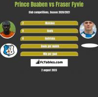 Prince Buaben vs Fraser Fyvie h2h player stats