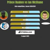 Prince Buaben vs Ian McShane h2h player stats