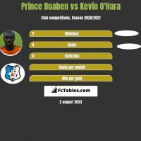 Prince Buaben vs Kevin O'Hara h2h player stats