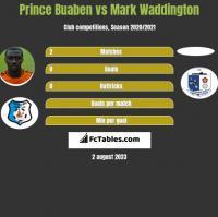 Prince Buaben vs Mark Waddington h2h player stats