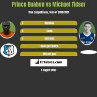 Prince Buaben vs Michael Tidser h2h player stats