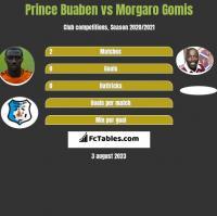 Prince Buaben vs Morgaro Gomis h2h player stats