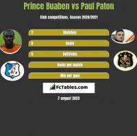 Prince Buaben vs Paul Paton h2h player stats