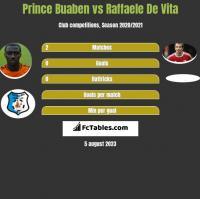 Prince Buaben vs Raffaele De Vita h2h player stats