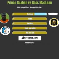 Prince Buaben vs Ross MacLean h2h player stats
