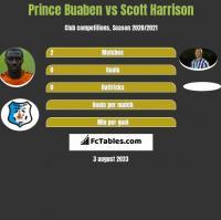 Prince Buaben vs Scott Harrison h2h player stats