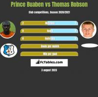 Prince Buaben vs Thomas Robson h2h player stats