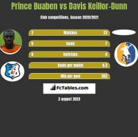Prince Buaben vs Davis Keillor-Dunn h2h player stats