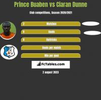 Prince Buaben vs Ciaran Dunne h2h player stats