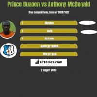 Prince Buaben vs Anthony McDonald h2h player stats