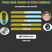 Prince Desir Gouano vs Arturo Calabresi h2h player stats