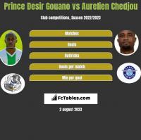 Prince Desir Gouano vs Aurelien Chedjou h2h player stats
