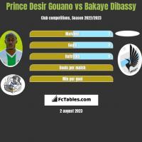 Prince Desir Gouano vs Bakaye Dibassy h2h player stats
