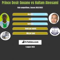 Prince Desir Gouano vs Haitam Aleesami h2h player stats