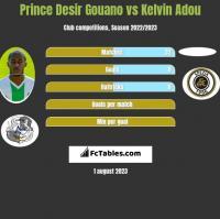 Prince Desir Gouano vs Kelvin Adou h2h player stats