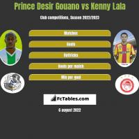 Prince Desir Gouano vs Kenny Lala h2h player stats