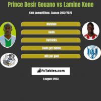 Prince Desir Gouano vs Lamine Kone h2h player stats