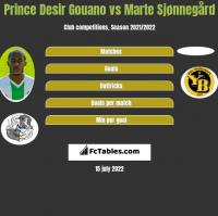Prince Desir Gouano vs Marte Sjønnegård h2h player stats