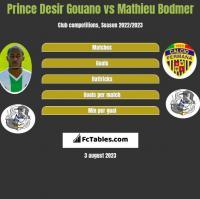 Prince Desir Gouano vs Mathieu Bodmer h2h player stats