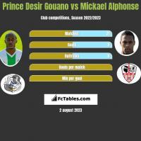 Prince Desir Gouano vs Mickael Alphonse h2h player stats