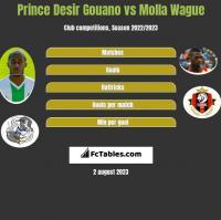 Prince Desir Gouano vs Molla Wague h2h player stats