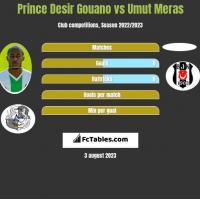 Prince Desir Gouano vs Umut Meras h2h player stats