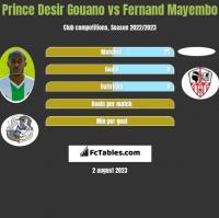 Prince Desir Gouano vs Fernand Mayembo h2h player stats