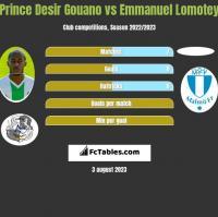 Prince Desir Gouano vs Emmanuel Lomotey h2h player stats
