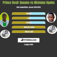 Prince Desir Gouano vs Nicholas Opoku h2h player stats