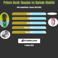 Prince Desir Gouano vs Bafode Diakite h2h player stats
