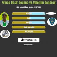 Prince Desir Gouano vs Valentin Gendrey h2h player stats