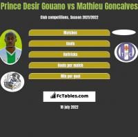 Prince Desir Gouano vs Mathieu Goncalves h2h player stats