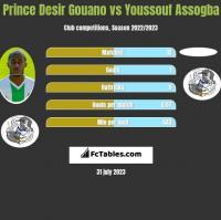 Prince Desir Gouano vs Youssouf Assogba h2h player stats