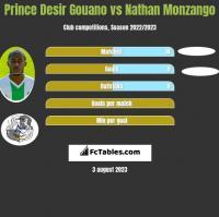 Prince Desir Gouano vs Nathan Monzango h2h player stats