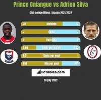 Prince Oniangue vs Adrien Silva h2h player stats
