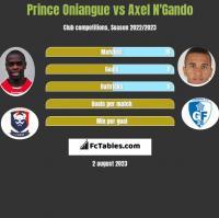 Prince Oniangue vs Axel N'Gando h2h player stats