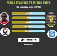 Prince Oniangue vs Birama Toure h2h player stats