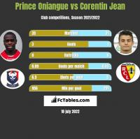 Prince Oniangue vs Corentin Jean h2h player stats