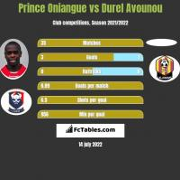 Prince Oniangue vs Durel Avounou h2h player stats